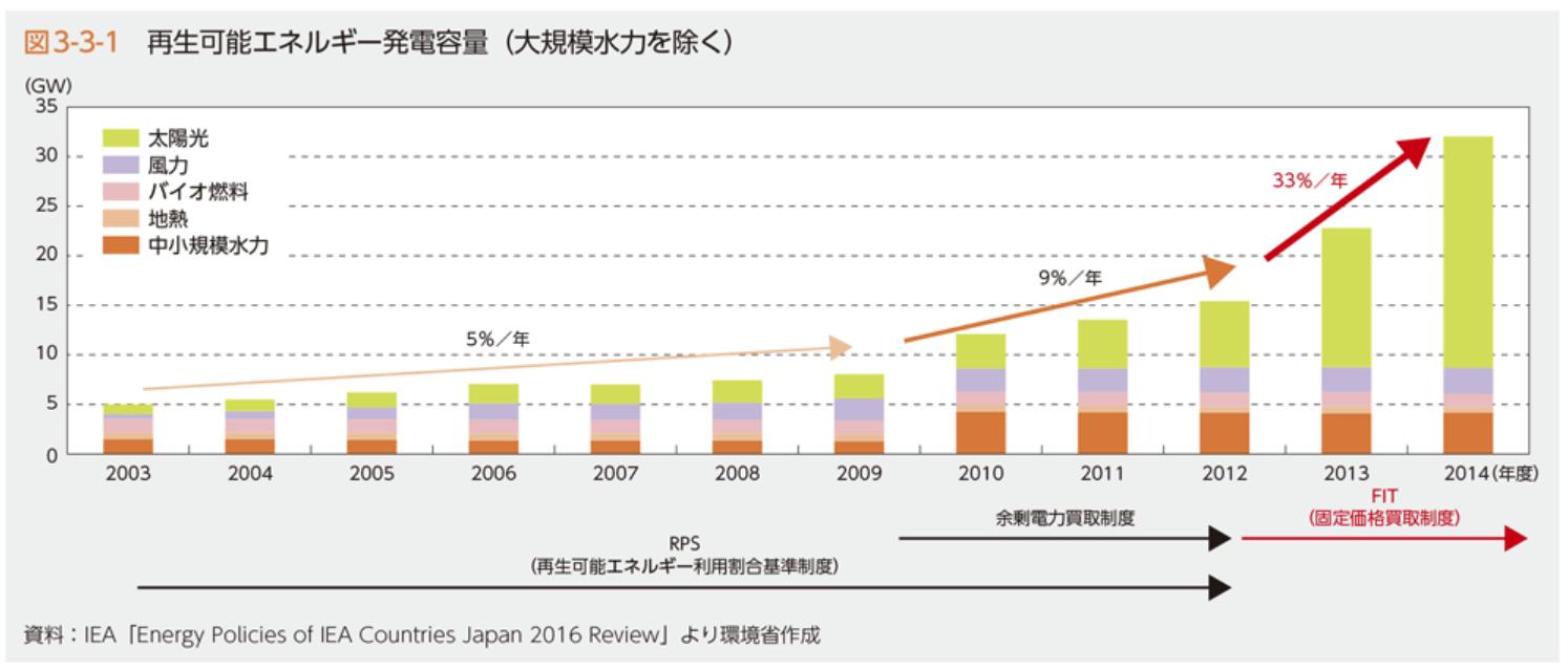 日本におけるバイオマス発電の課題