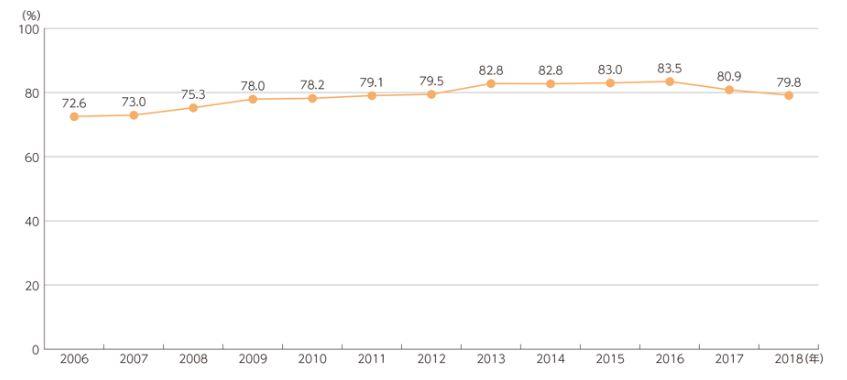 インターネット普及率グラフ