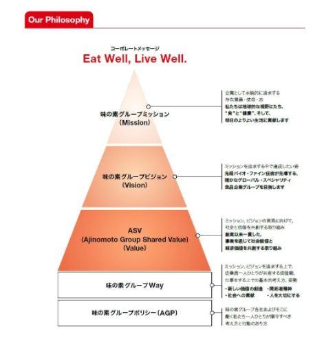 味の素SDGs2