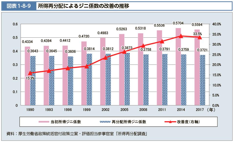 ジニ係数推移グラフ