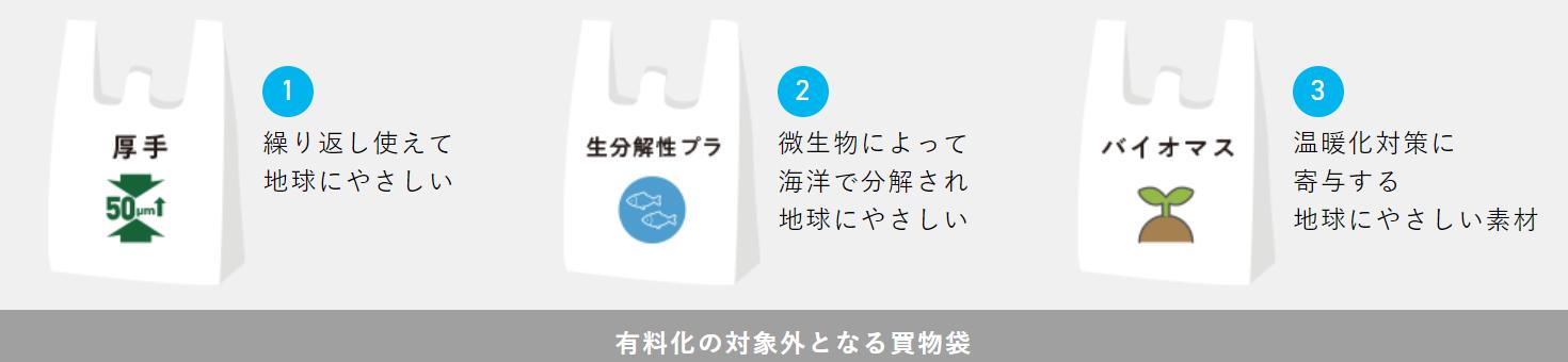 レジ袋の有料化