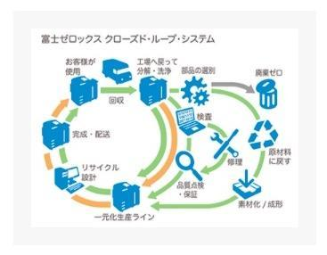 クローズド・ループ・システムの説明画像